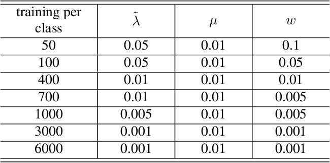Figure 4 for LDMNet: Low Dimensional Manifold Regularized Neural Networks