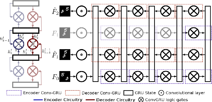 Figure 1 for Folded Recurrent Neural Networks for Future Video Prediction