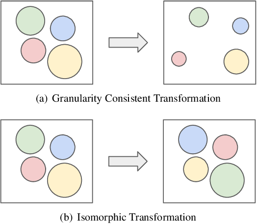 Figure 3 for Measuring Dataset Granularity