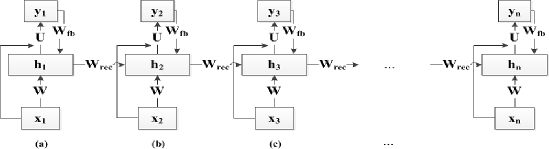 Figure 1 for Learning Input and Recurrent Weight Matrices in Echo State Networks