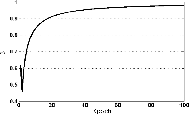 Figure 3 for Learning Input and Recurrent Weight Matrices in Echo State Networks