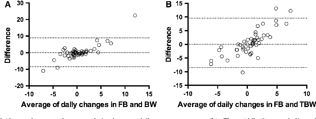 Fig. 2 Bland and Altman plot concordance correlation between daily changes in fluid balance (FB) in liters and body weight (BW) in kilograms (a), and between daily changes in fluid balance in liters and total body water (TBW) in liters measured by bioimpedance spectroscopy (b). The middle line symbolizes the mean bias; the upper and lower lines symbolize the upper and lower limits of agreement
