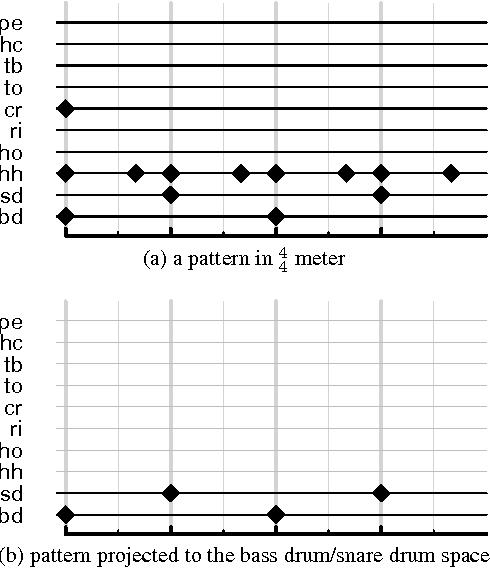 A Corpus-based Study of Rhythm Patterns - Semantic Scholar