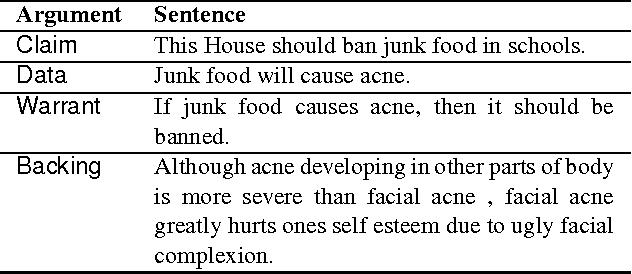 Although sentence sample.