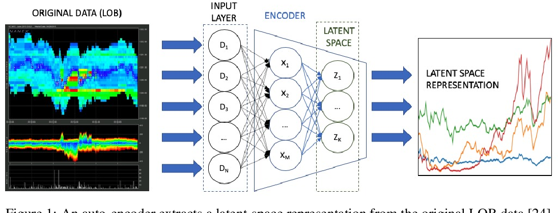 Figure 1 for Adversarial recovery of agent rewards from latent spaces of the limit order book