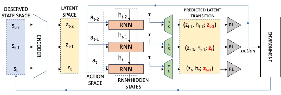 Figure 3 for Adversarial recovery of agent rewards from latent spaces of the limit order book