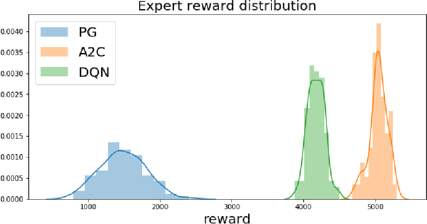 Figure 4 for Adversarial recovery of agent rewards from latent spaces of the limit order book