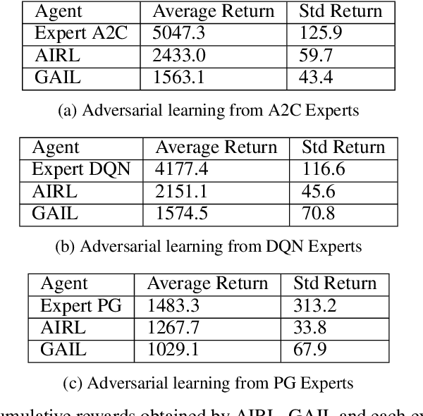 Figure 2 for Adversarial recovery of agent rewards from latent spaces of the limit order book