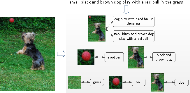 Figure 1 for Multimodal Convolutional Neural Networks for Matching Image and Sentence
