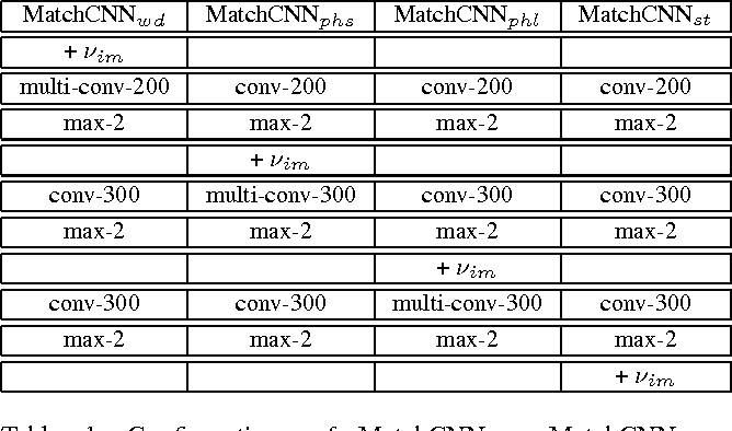 Figure 2 for Multimodal Convolutional Neural Networks for Matching Image and Sentence