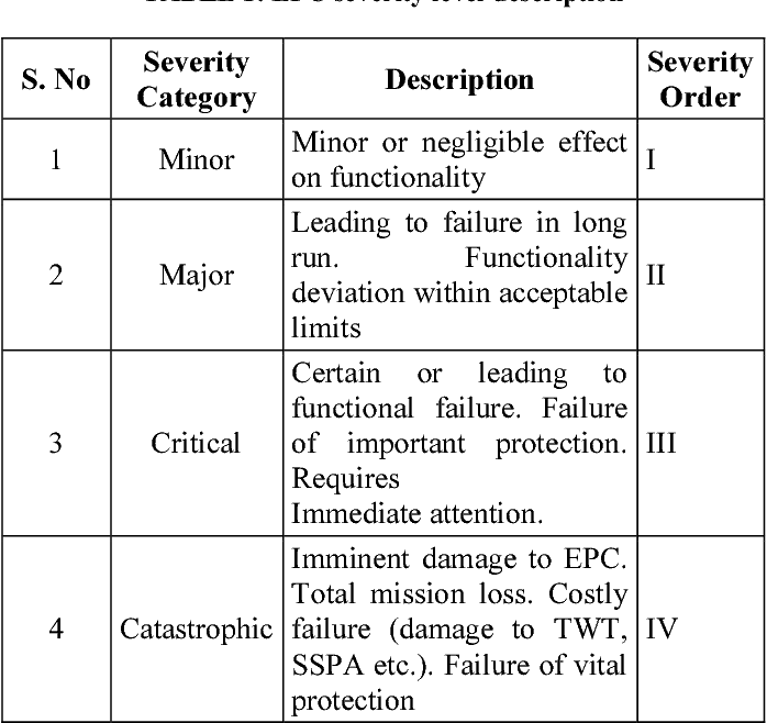 table 1 from failure mode effects and criticality analysis