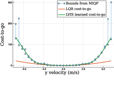 Figure 2 for LVIS: Learning from Value Function Intervals for Contact-Aware Robot Controllers