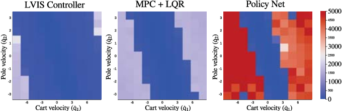Figure 3 for LVIS: Learning from Value Function Intervals for Contact-Aware Robot Controllers