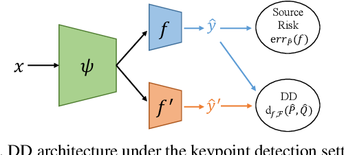 Figure 2 for Regressive Domain Adaptation for Unsupervised Keypoint Detection