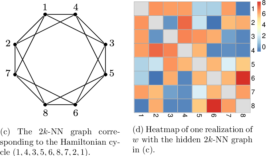 Figure 1 for Consistent recovery threshold of hidden nearest neighbor graphs