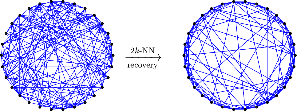 Figure 2 for Consistent recovery threshold of hidden nearest neighbor graphs
