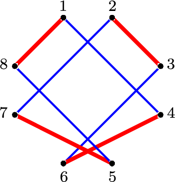 Figure 3 for Consistent recovery threshold of hidden nearest neighbor graphs