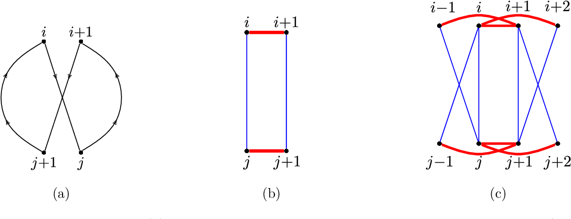 Figure 4 for Consistent recovery threshold of hidden nearest neighbor graphs