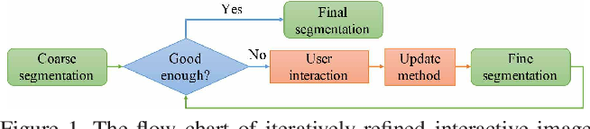Figure 1 for Iteratively-Refined Interactive 3D Medical Image Segmentation with Multi-Agent Reinforcement Learning