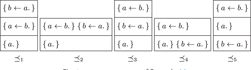 Figure 1 for Syntax-Preserving Belief Change Operators for Logic Programs