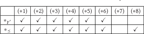 Figure 2 for Syntax-Preserving Belief Change Operators for Logic Programs