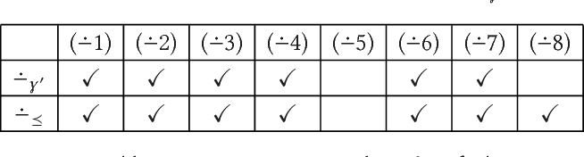Figure 4 for Syntax-Preserving Belief Change Operators for Logic Programs