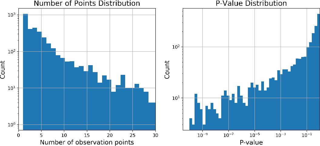 Figure 1 for Photometric Data-driven Classification of Type Ia Supernovae in the Open Supernova Catalog