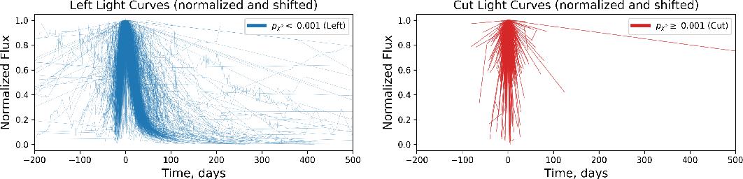 Figure 3 for Photometric Data-driven Classification of Type Ia Supernovae in the Open Supernova Catalog