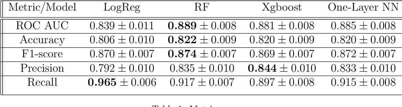 Figure 2 for Photometric Data-driven Classification of Type Ia Supernovae in the Open Supernova Catalog