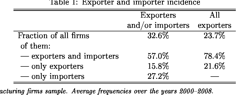 PDF] Importers, Exporters, and Exchange Rate Disconnect - Semantic