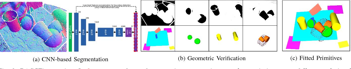 Figure 2 for Primitive Fitting Using Deep Boundary Aware Geometric Segmentation