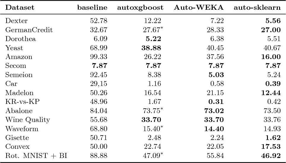 Figure 3 for Automatic Gradient Boosting