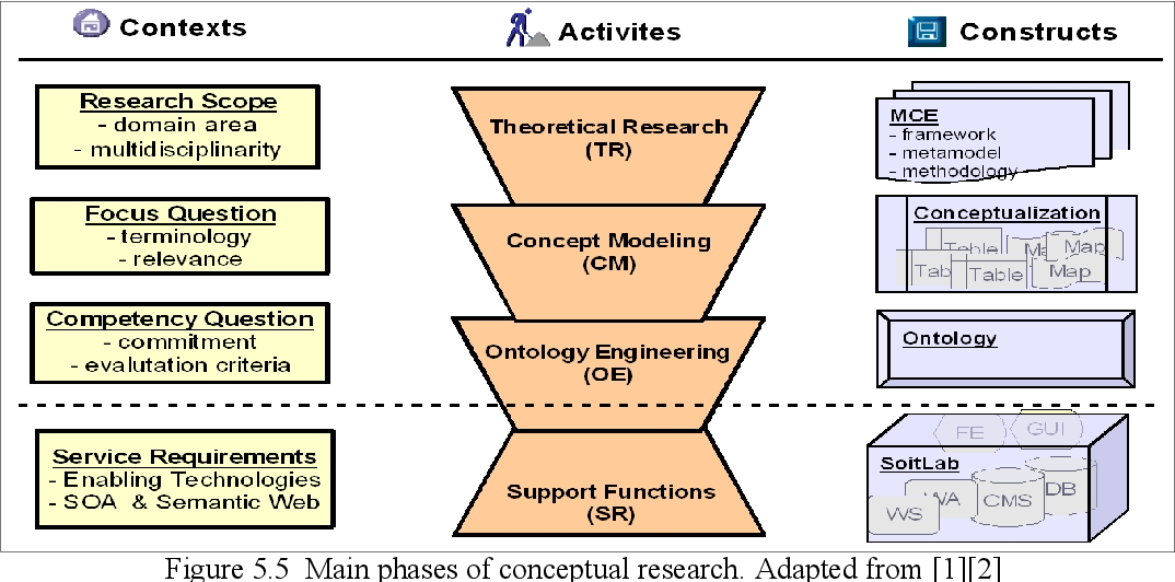 PDF] Conceptual Approach for Research of Organizational Networks