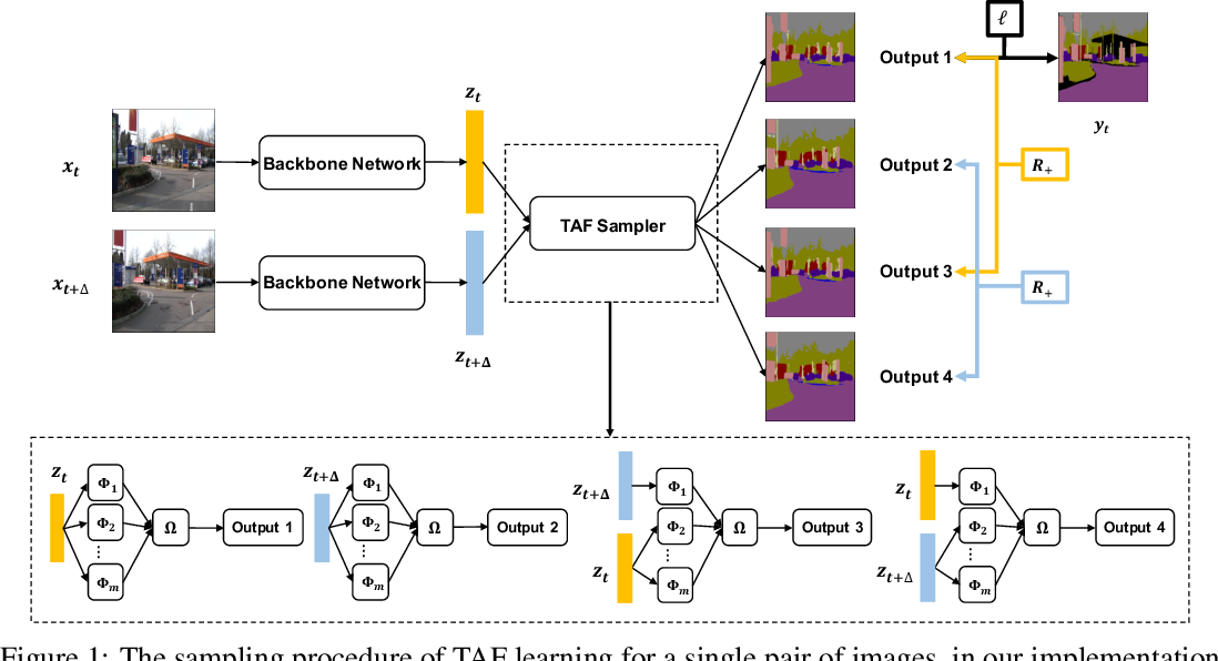 Figure 1 for Implicit Label Augmentation on Partially Annotated Clips via Temporally-Adaptive Features Learning