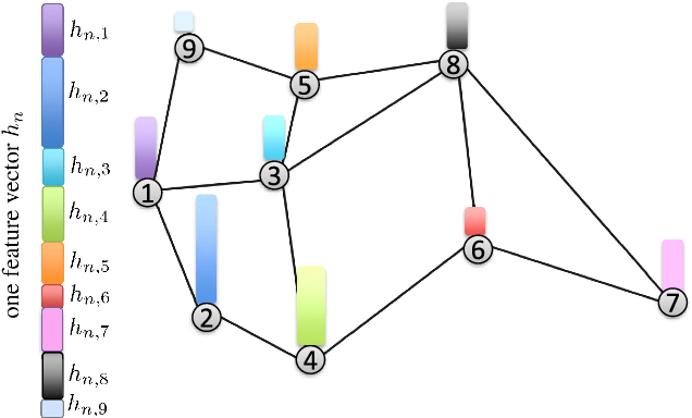 Figure 1 for Learning Under Distributed Features