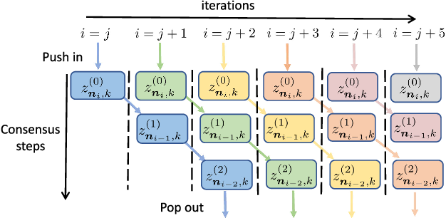 Figure 2 for Learning Under Distributed Features