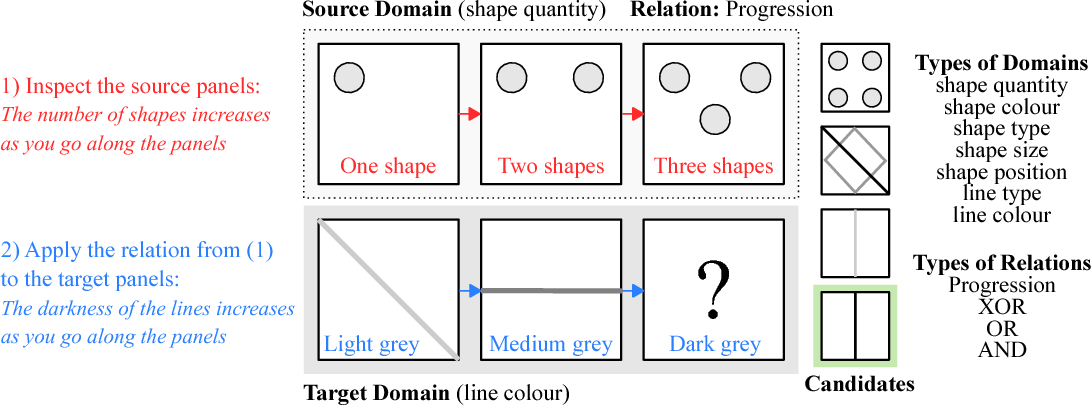 Figure 1 for Learning to Make Analogies by Contrasting Abstract Relational Structure