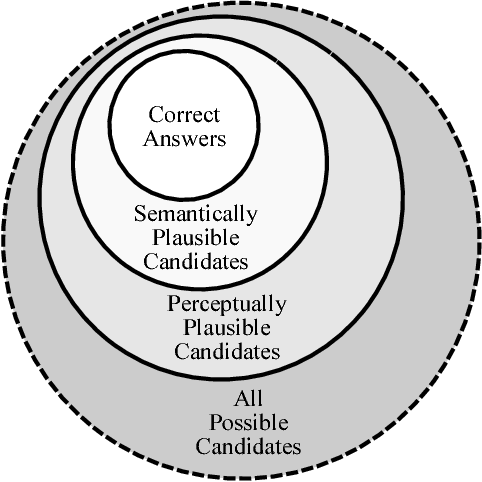 Figure 3 for Learning to Make Analogies by Contrasting Abstract Relational Structure