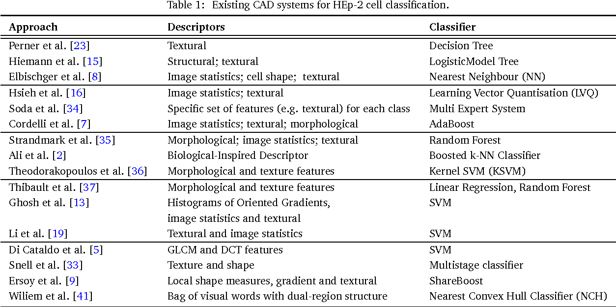 Figure 2 for Automatic Classification of Human Epithelial Type 2 Cell Indirect Immunofluorescence Images using Cell Pyramid Matching