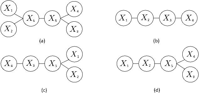 Figure 4 for Robust Estimation of Tree Structured Markov Random Fields