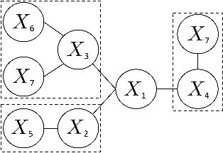 Figure 1 for Robust Estimation of Tree Structured Markov Random Fields