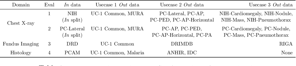 Figure 2 for A Benchmark of Medical Out of Distribution Detection