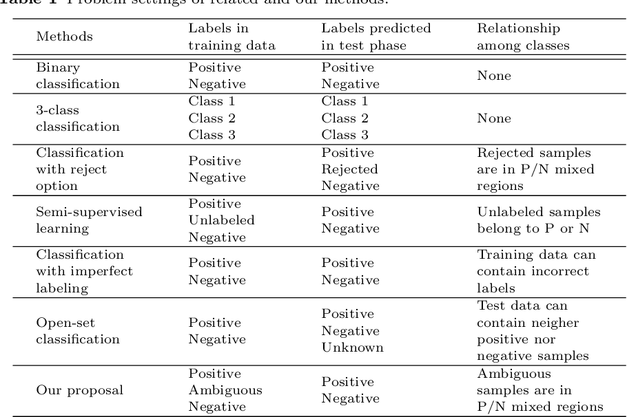 Figure 1 for Binary classification with ambiguous training data