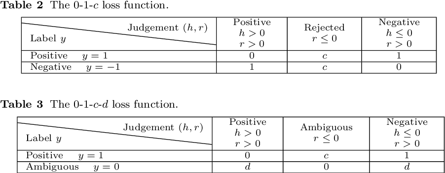 Figure 4 for Binary classification with ambiguous training data
