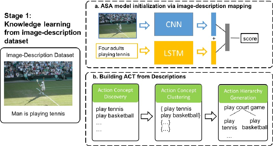 Figure 3 for Learning Action Concept Trees and Semantic Alignment Networks from Image-Description Data