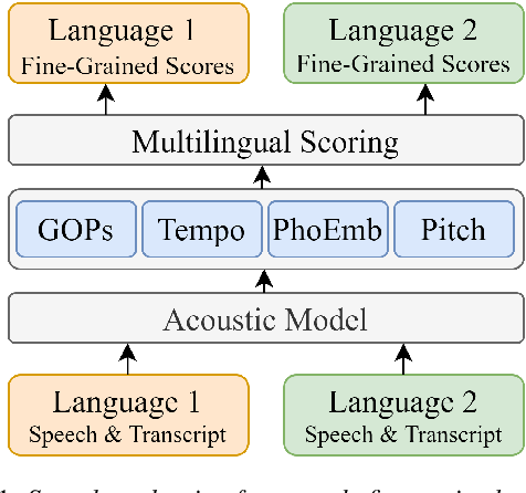 Figure 1 for Multilingual Speech Evaluation: Case Studies on English, Malay and Tamil
