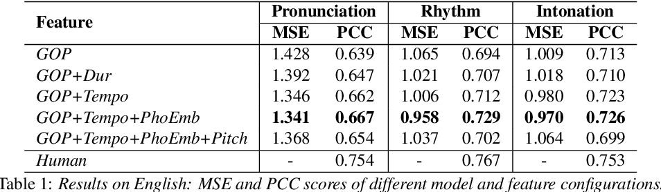 Figure 2 for Multilingual Speech Evaluation: Case Studies on English, Malay and Tamil