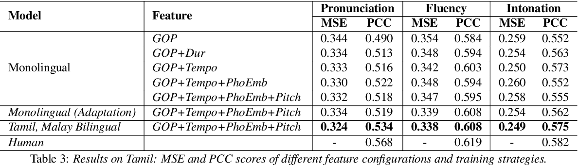 Figure 4 for Multilingual Speech Evaluation: Case Studies on English, Malay and Tamil