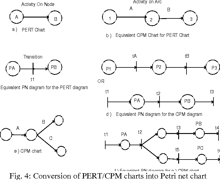 An approach for project scheduling using pert cpm and petri nets figure 4 ccuart Images