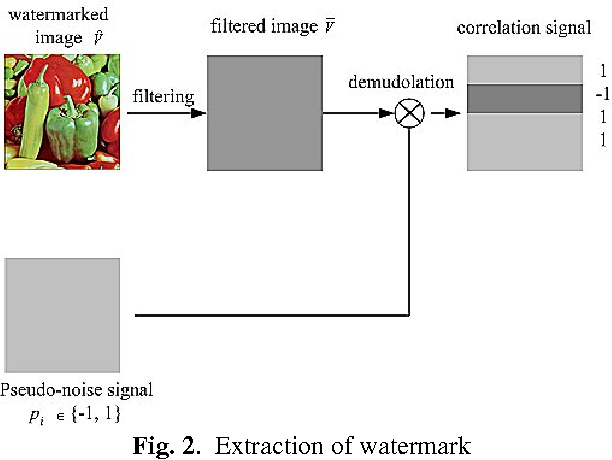 PDF] Secure Spread Spectrum Watermarking Algorithm Based on Chaotic